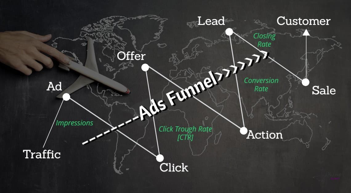 ads funnel traffic to customer
